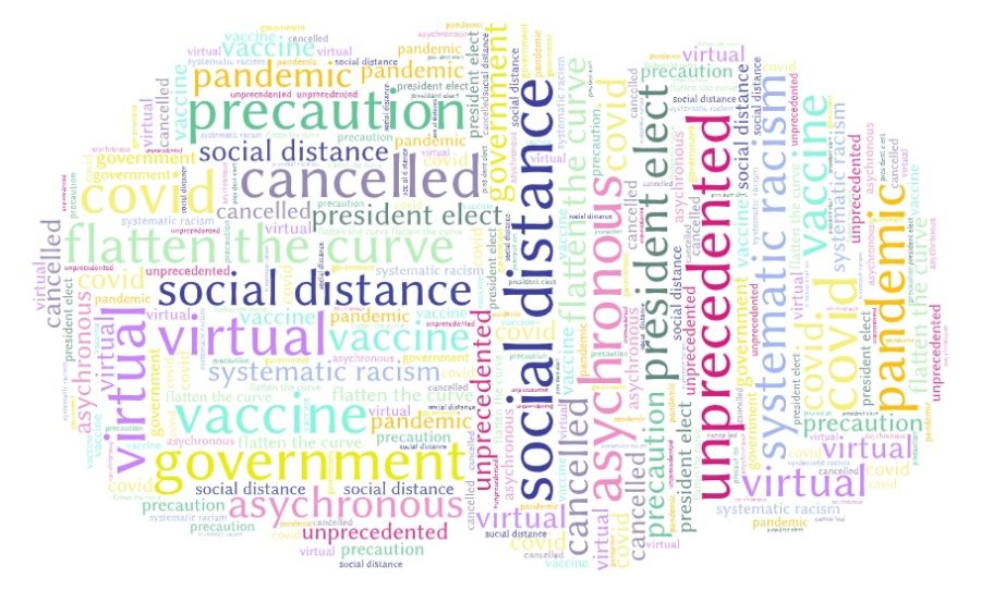 Which Words Do People Use the Most During the Pandemic?
