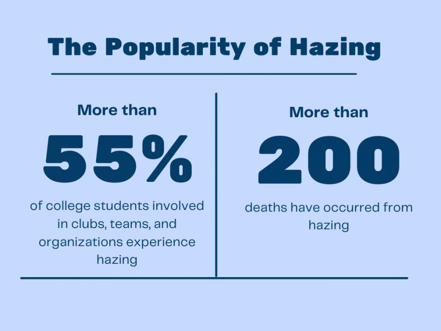 Hazing Incidents Rise on College Campuses
